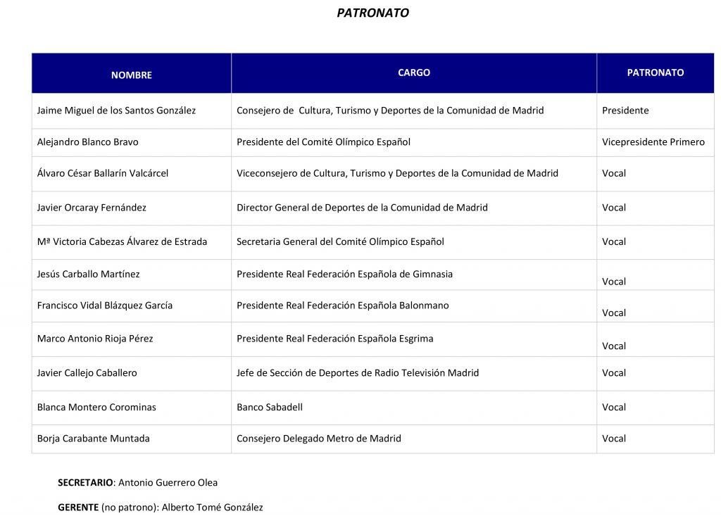 Patronato Fundación Madrid por el Deporte